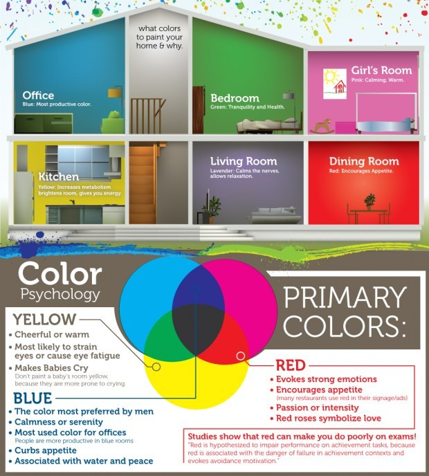 how to use the psychology of colour at home nilare